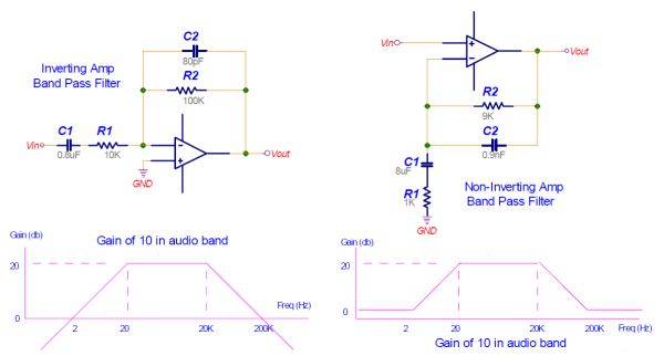Bandpass filters