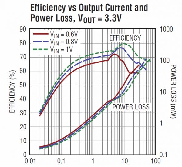 Efficiency of the LTC3105