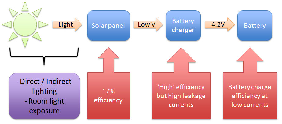 solar energy harvesting system can be decomposed as shown below: