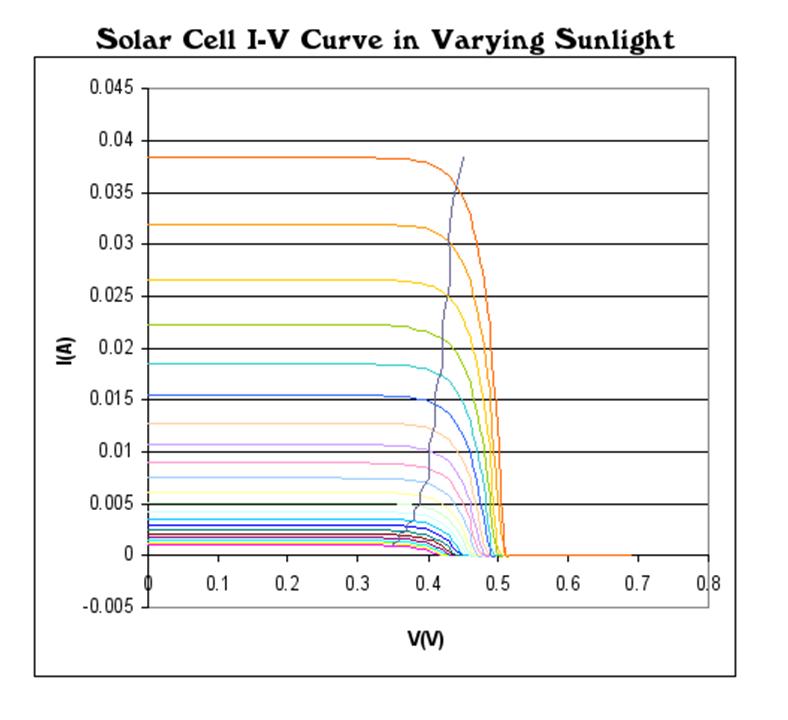 Indoor Solar Energy Harvesting A Platform To Finally