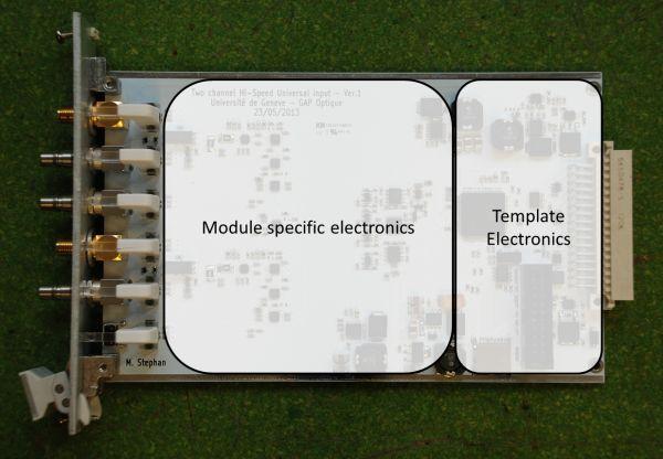 Template module explained