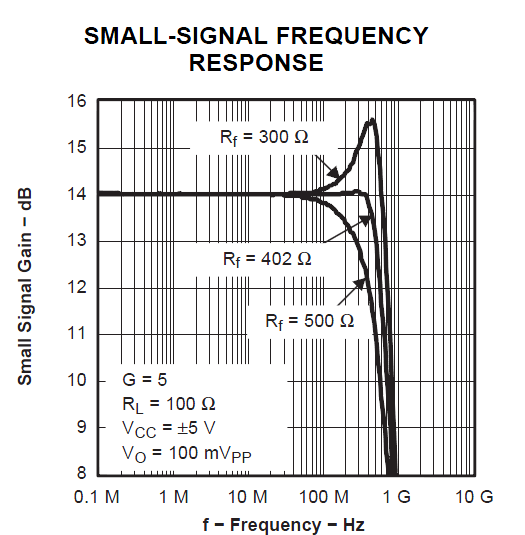 Small signal frequency response of the THS3202